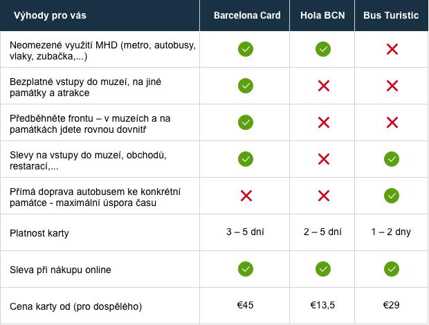Turistické karty v Barceloně
